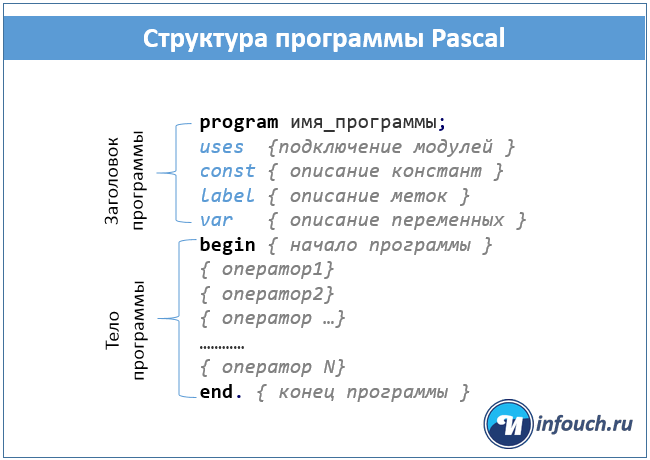 структура программы Паскаль