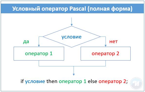 условный оператор паскаль