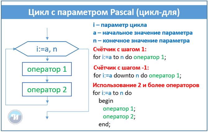 Задачи паскаль с решениями циклы решение задач по физике из книг егэ