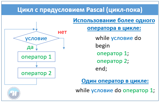 цикл с предусловием while pascal