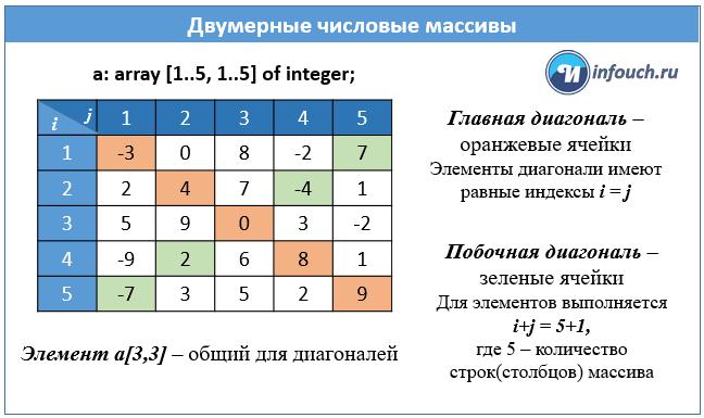 главная и побочная диагональ - двумерный массив